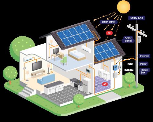 Tied Grid Solar Power System
